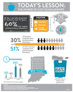 The Power of CICF's Scholarships (click to view infographic)