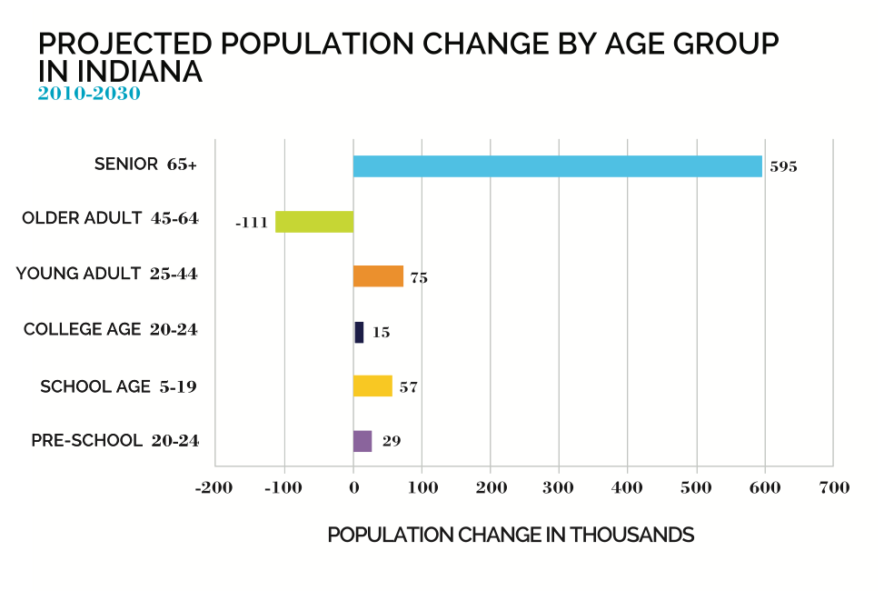Projected population change by age group in Indiana