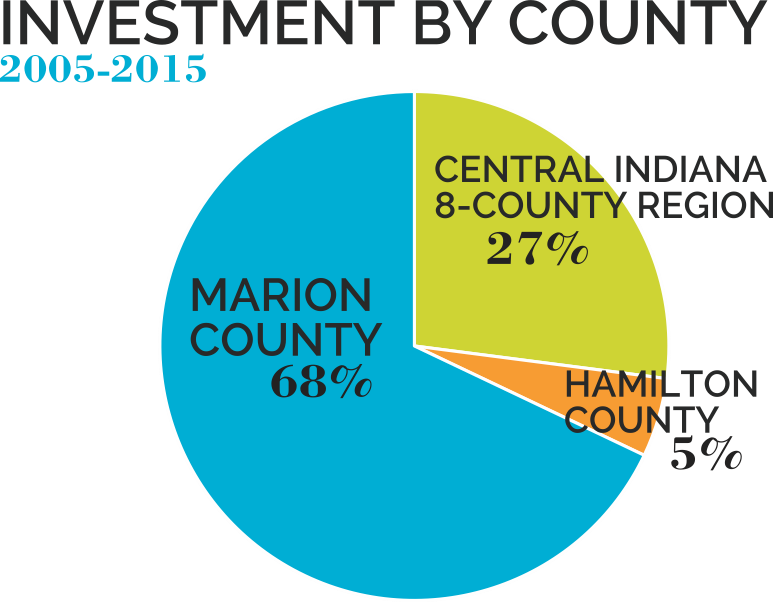 Senior Fund Investment by county