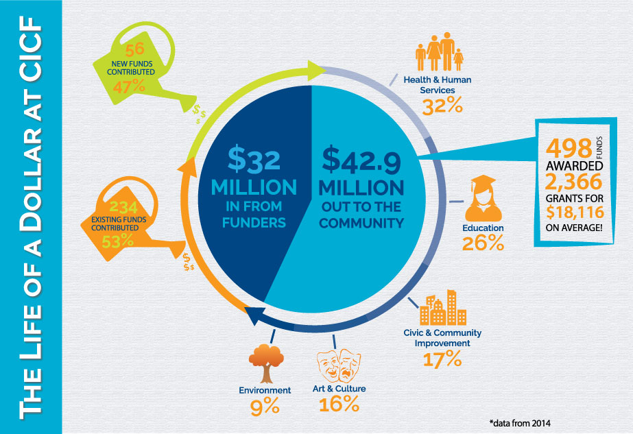 Infographic-2014-Investments