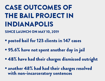 Case outcomes of The Bail Project in Indianapolis