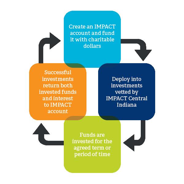IMPACT-recycling philanthropy illustration